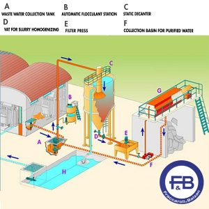 Fraccaroli & Balzan Water Treatment System