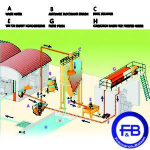 Fraccaroli & Balzan water recycling