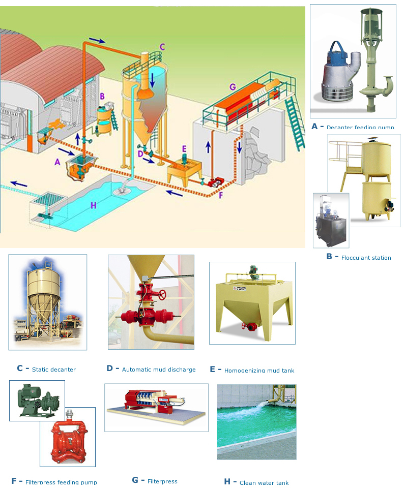 Water Treatment Schematic