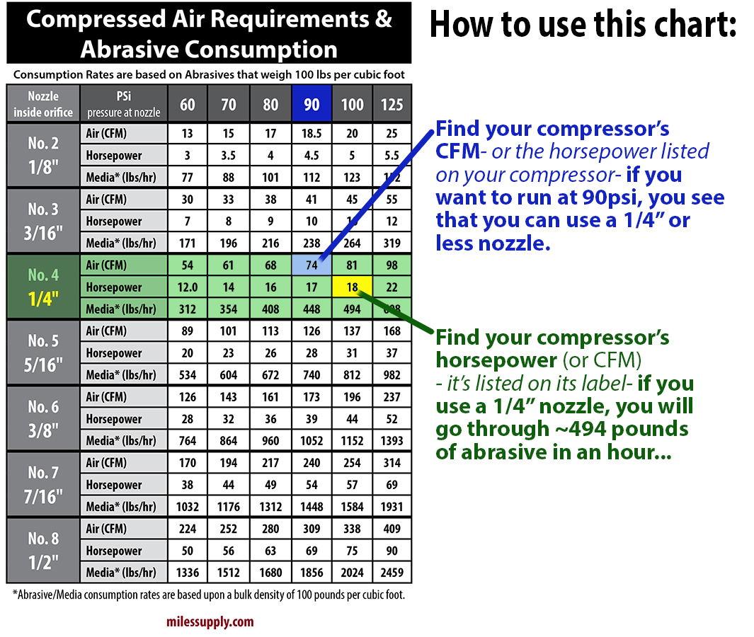 chart for compressed air