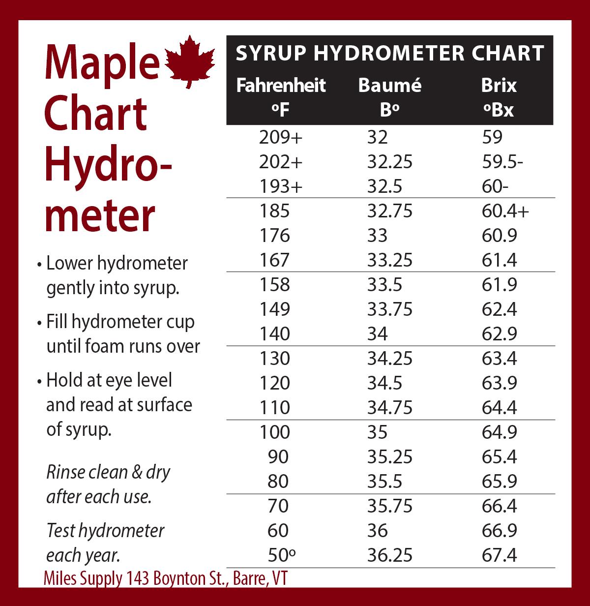 hydrometer temperatures for maple sugaring
