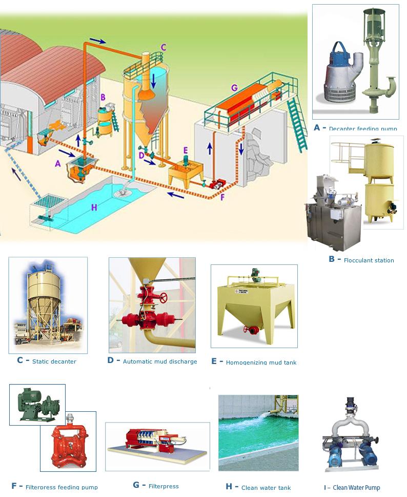 Water Treatment Schematic