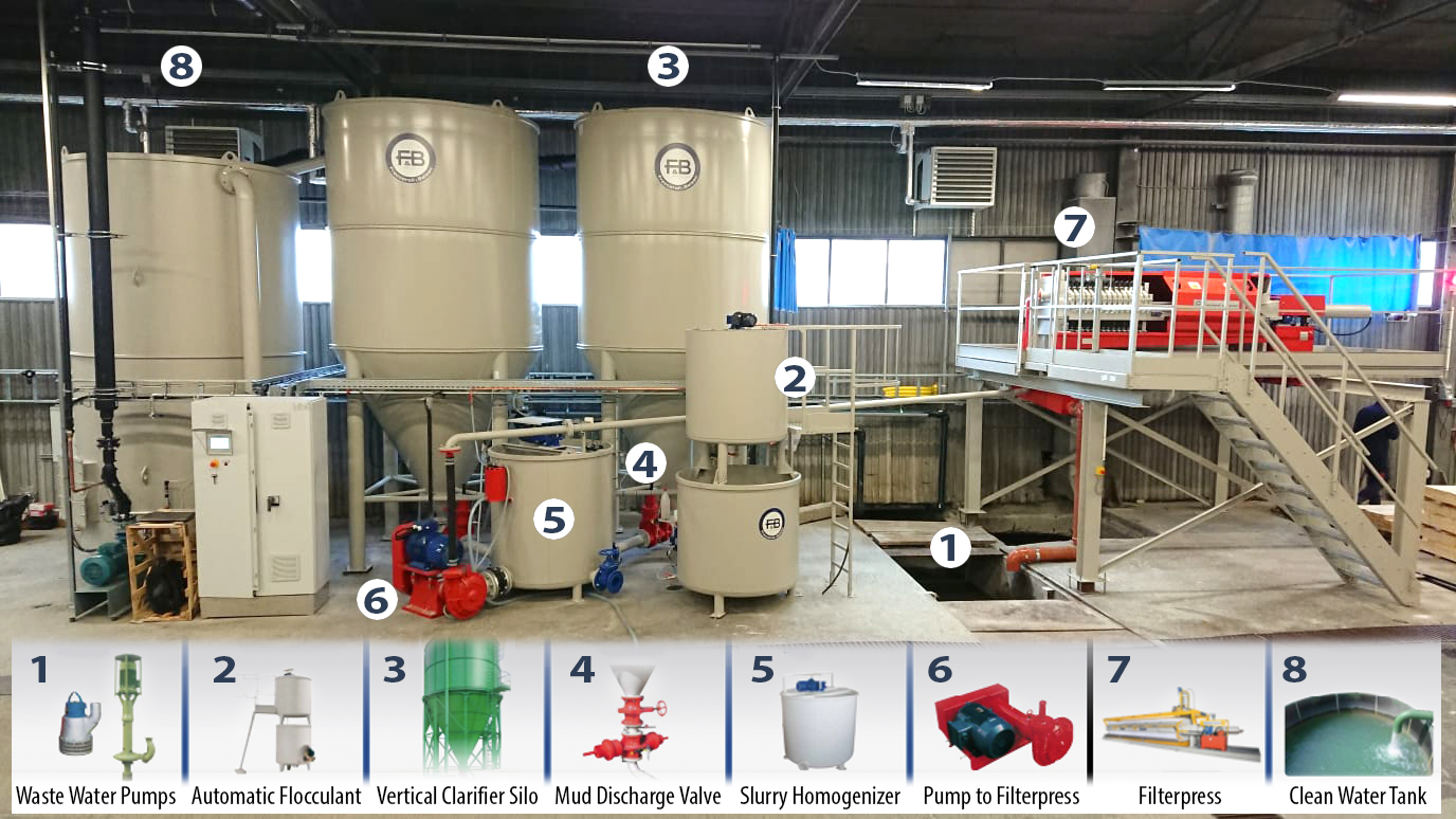 A customer's set up for water treatment