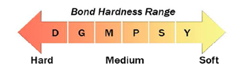 abressa bond hardness range